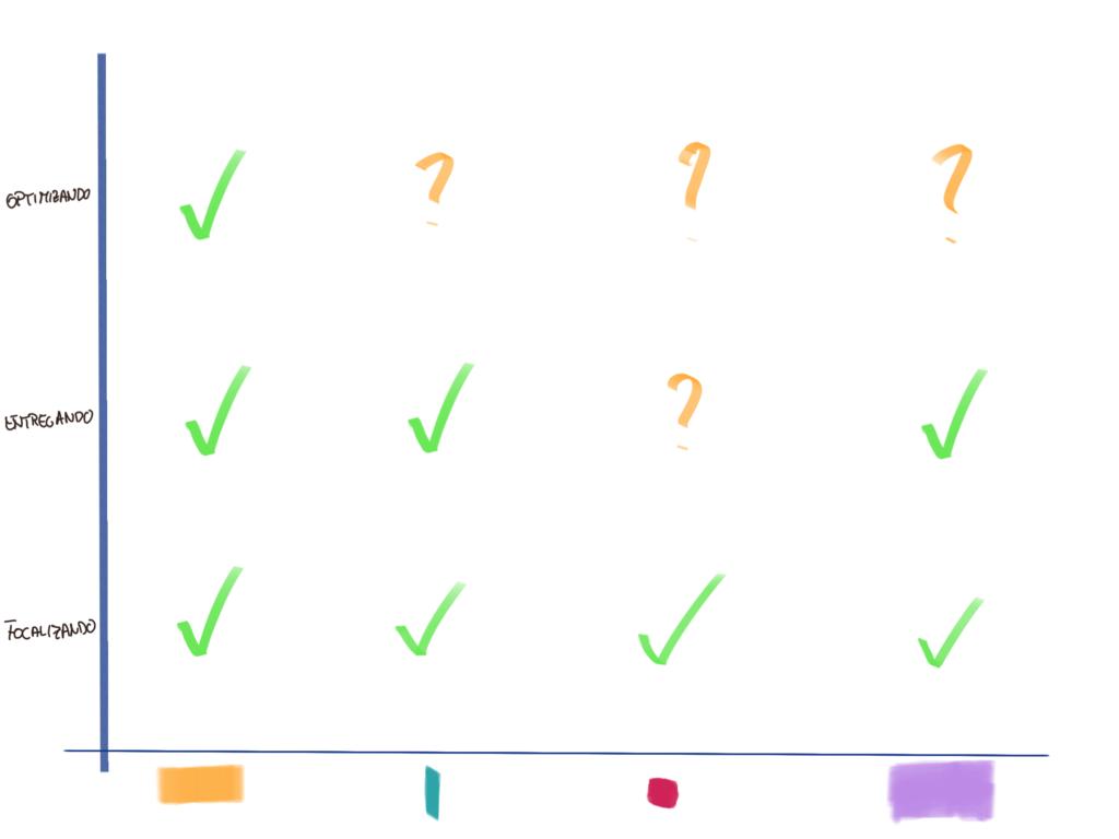 Relación tipologías equipos y modelo de fluidez